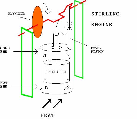 Rotary engine design plans rotary free engine image for user manual download for Stirling engine plans design blueprints